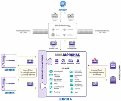 MailMarshal Exchange Diagram